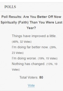 poll faith vs last year